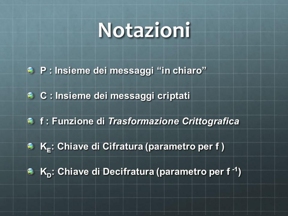 Notazioni P : Insieme dei messaggi in chiaro C : Insieme dei messaggi criptati f : Funzione di Trasformazione Crittografica K E : Chiave di Cifratura (parametro per f ) K D : Chiave di Decifratura (parametro per f -1 )