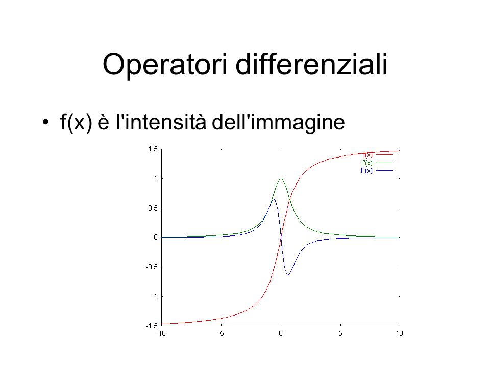 Operatori differenziali f(x) è l'intensità dell'immagine