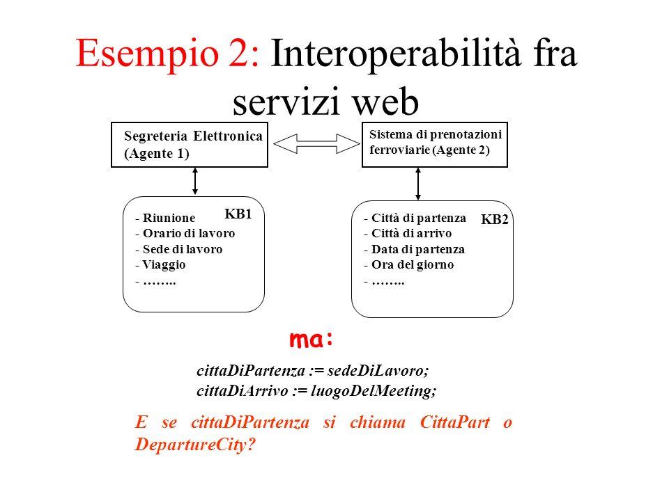 Interoperabilità fra servizi web (2) Top Ontology Agent 1 Ontology Agent 2 Ontology City Sede-Lavoro Città_Part Città_Arr