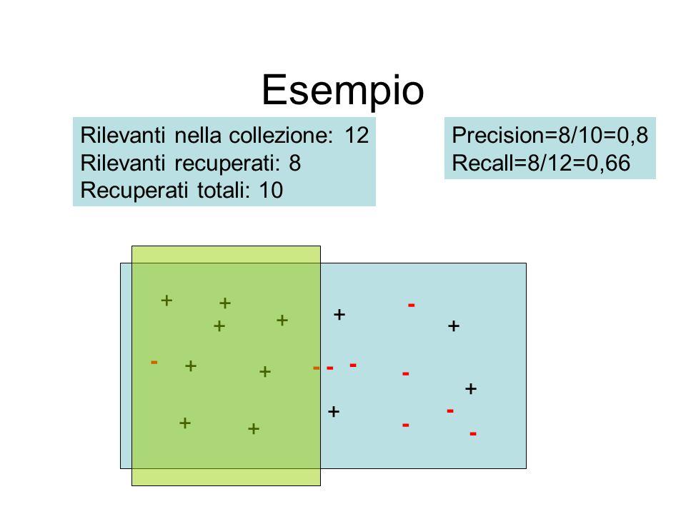 Esempio - + + + + + + + + + + + + - - - - - - - Rilevanti nella collezione: 12 Rilevanti recuperati: 8 Recuperati totali: 10 Precision=8/10=0,8 Recall=8/12=0,66