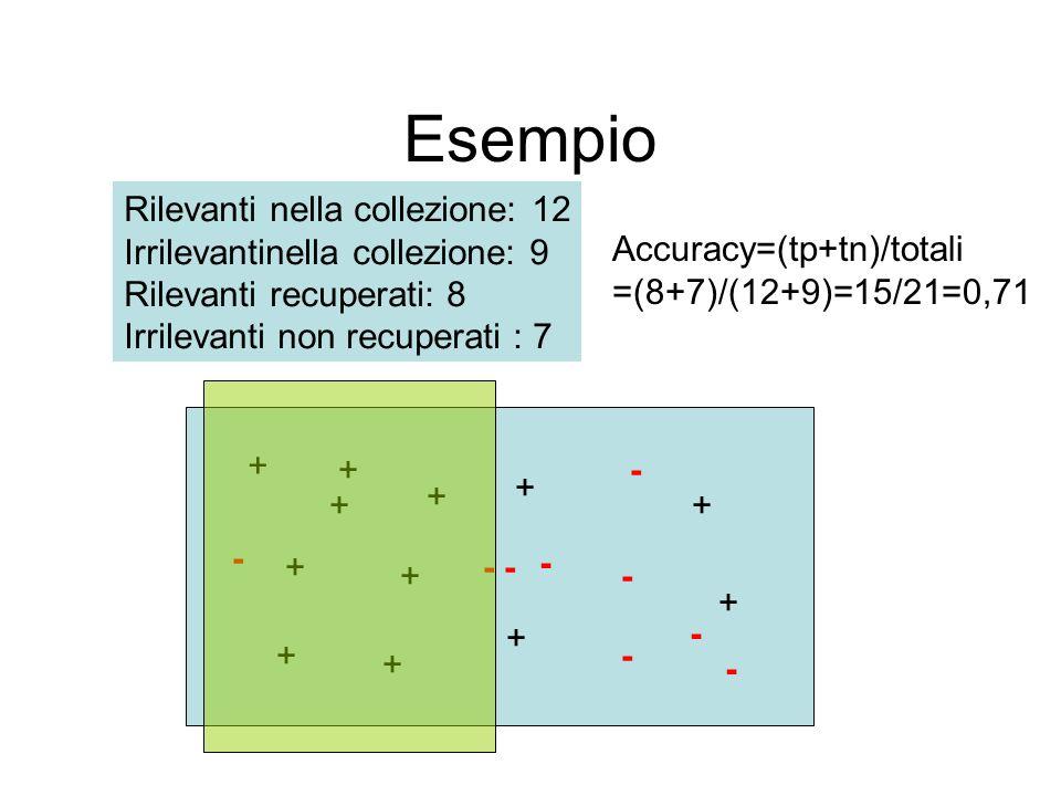 Esempio - + + + + + + + + + + + + - - - - - - - Rilevanti nella collezione: 12 Irrilevantinella collezione: 9 Rilevanti recuperati: 8 Irrilevanti non recuperati : 7 Accuracy=(tp+tn)/totali =(8+7)/(12+9)=15/21=0,71