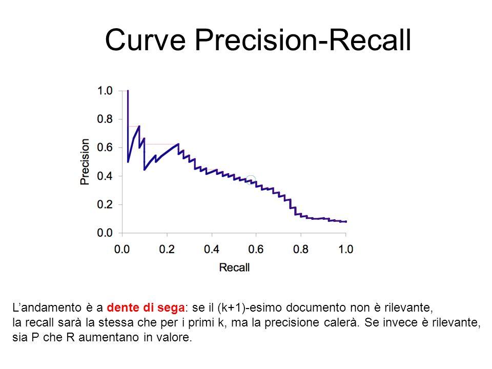 Curve Precision-Recall Landamento è a dente di sega: se il (k+1)-esimo documento non è rilevante, la recall sarà la stessa che per i primi k, ma la pr
