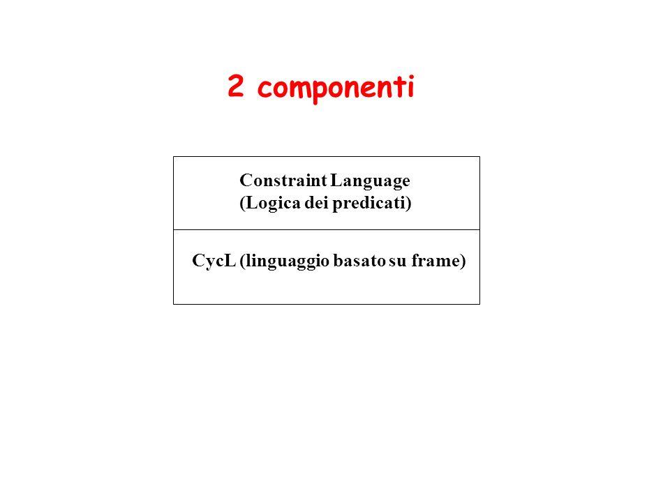 Constraint Language (Logica dei predicati) CycL (linguaggio basato su frame) 2 componenti