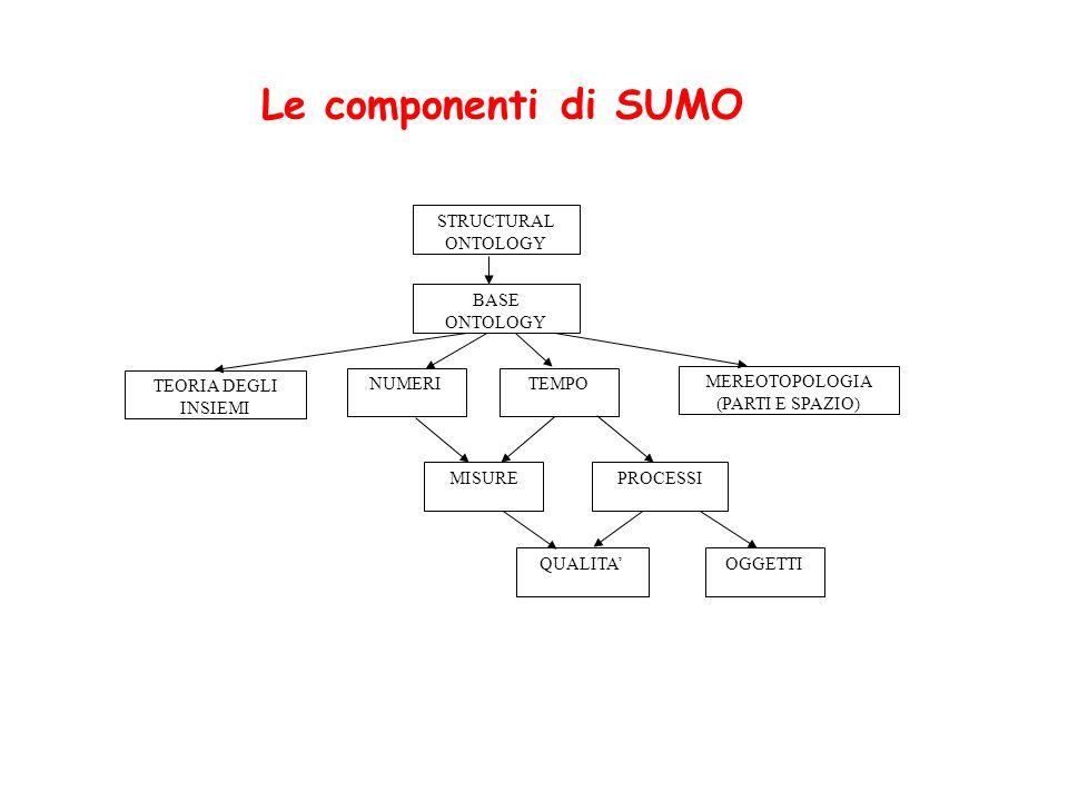 STRUCTURAL ONTOLOGY BASE ONTOLOGY TEORIA DEGLI INSIEMI NUMERITEMPO MEREOTOPOLOGIA (PARTI E SPAZIO) MISUREPROCESSI QUALITAOGGETTI Le componenti di SUMO