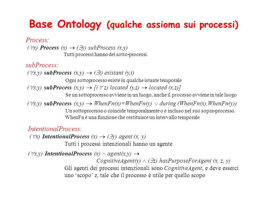 Process: ( x) Process (x) ( y) subProcess (x,y) Tutti processi hanno dei sotto-processi. Base Ontology (qualche assioma sui processi) subProcess: ( x,