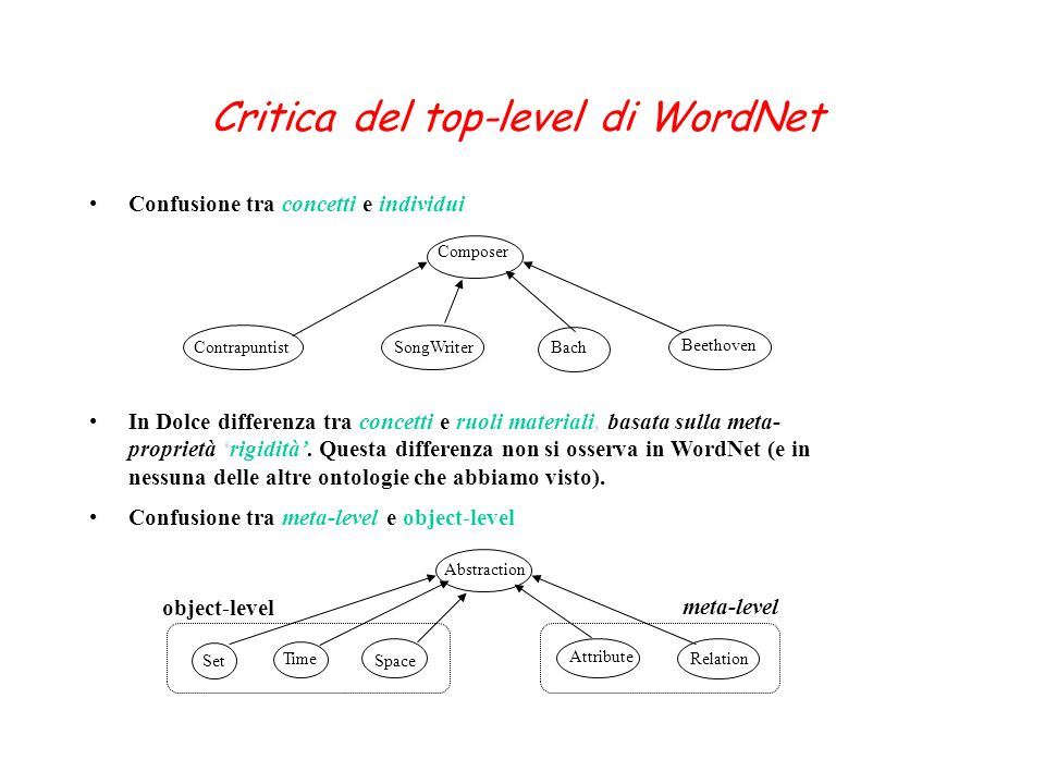 Critica del top-level di WordNet Confusione tra concetti e individui Composer ContrapuntistSongWriter Beethoven Bach In Dolce differenza tra concetti
