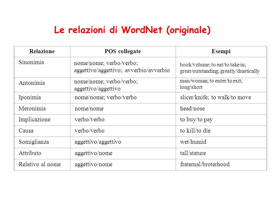 RelazionePOS collegateEsempi Sinonimia nome/nome; verbo/verbo; aggettivo/aggettivo; avverbio/avverbio book/volume; to eat/to take in; great/outstandin