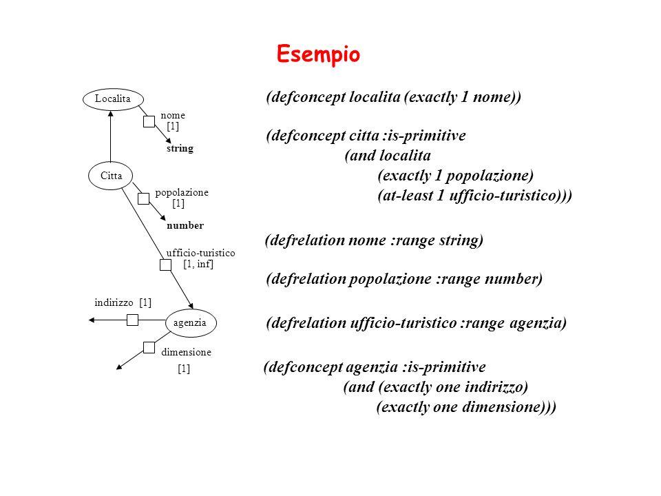 (defconcept localita (exactly 1 nome)) Esempio (defconcept citta :is-primitive (and localita (exactly 1 popolazione) (at-least 1 ufficio-turistico)))