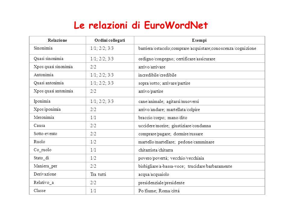 RelazioneOrdini collegatiEsempi Sinonimia 1/1; 2/2; 3/3barriera/ostacolo;comprare/acquistare;conoscenza/cognizione Quasi sinonimia 1/1; 2/2; 3/3ordign