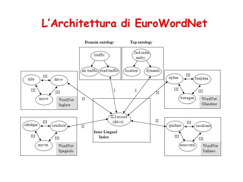 LInter Lingual Index (ILI) è solo una tabella di mapping tra Synset, non strutturata La top-ontology è una rappresentazione strutturata dei concetti più generali (la esamineremo più avanti) Le Domain-Ontologies sono elenchi (parzialmente strutturati) di Campi Semantici, e cioè di argomenti (ad es.