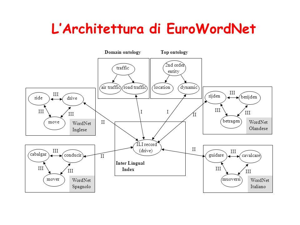 Constraint Language Una variante della logica dei predicati basata su restricted quantification Es.