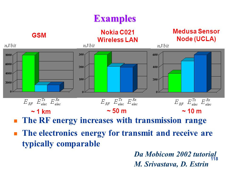 118 Examples n The RF energy increases with transmission range n The electronics energy for transmit and receive are typically comparable nJ/bit GSM N