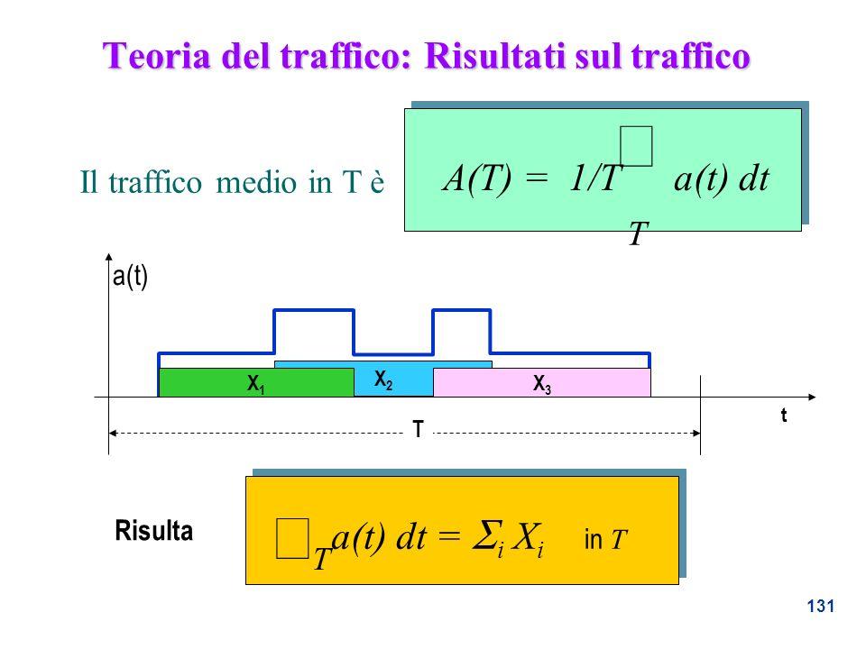 131 Teoria del traffico: Risultati sul traffico T A(T) = 1/T a(t) dt a(t) t T X2X2 X1X1 X3X3 a(t) dt = i X i in T T Risulta Il traffico medio in T è