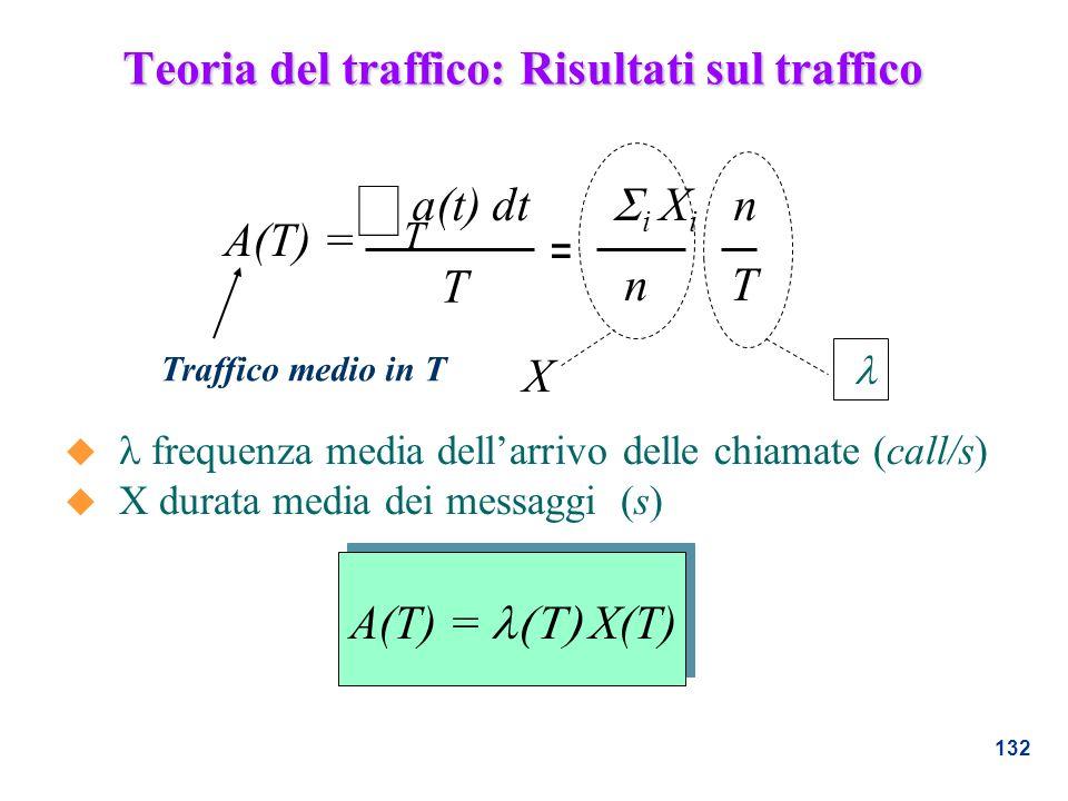 132 A(T) = X(T) frequenza media dellarrivo delle chiamate (call/s) u X durata media dei messaggi (s) a(t) dt i X i n T T = nT A(T) = X Teoria del traf
