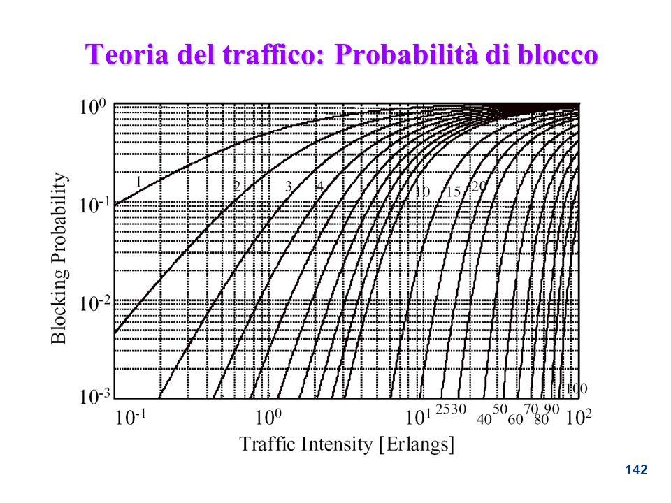 142 Teoria del traffico: Probabilità di blocco
