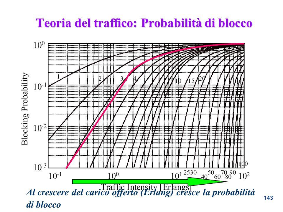 143 Teoria del traffico: Probabilità di blocco Al crescere del carico offerto (Erlang) cresce la probabilità di blocco