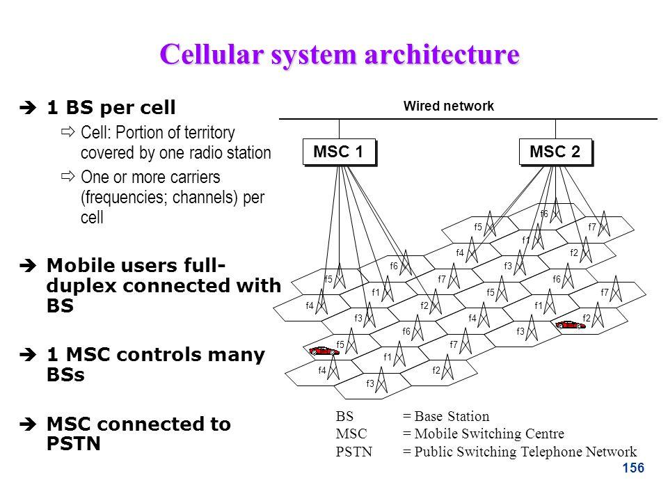 156 Cellular system architecture f4 f5 f6 f3 f1 f2 f7 f4 f5 f6 f3 f1 f2 f7 f4 f5 f6 f3 f1 f2 f7 f4 f5 f6 f3 f1 f2 f7 MSC 1 MSC 2 Wired network 1 BS pe