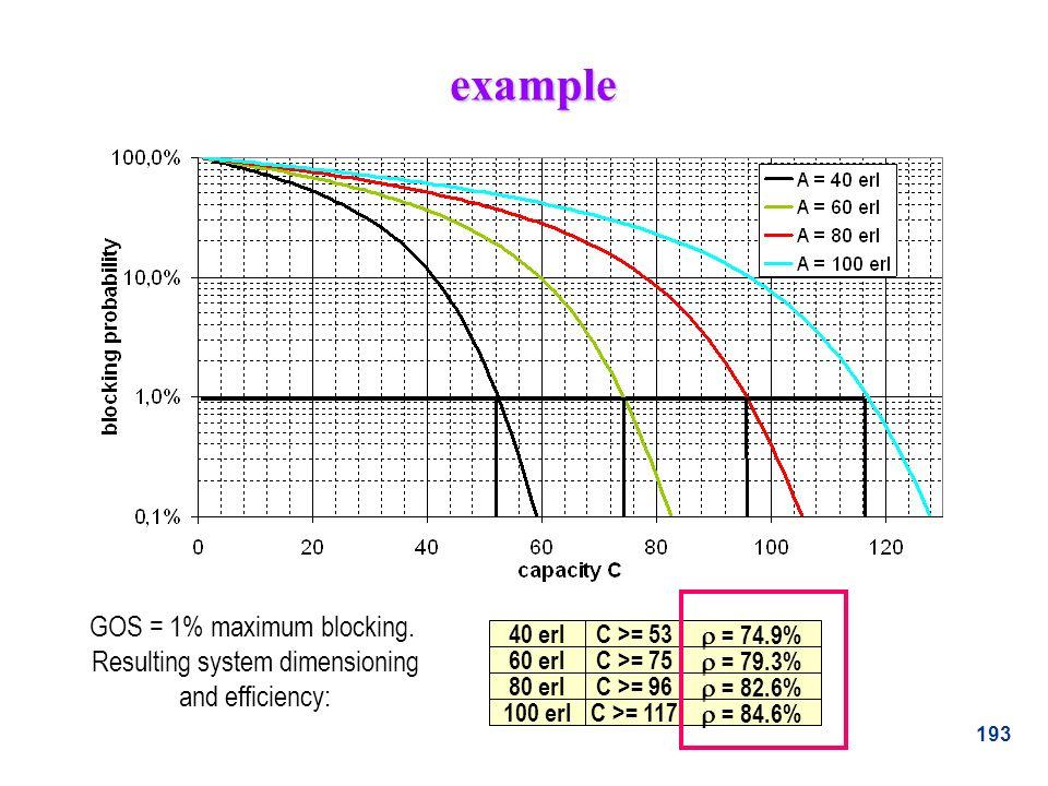 193 example GOS = 1% maximum blocking. Resulting system dimensioning and efficiency: 40 erlC >= 53 60 erlC >= 75 80 erlC >= 96 100 erlC >= 117 = 74.9%