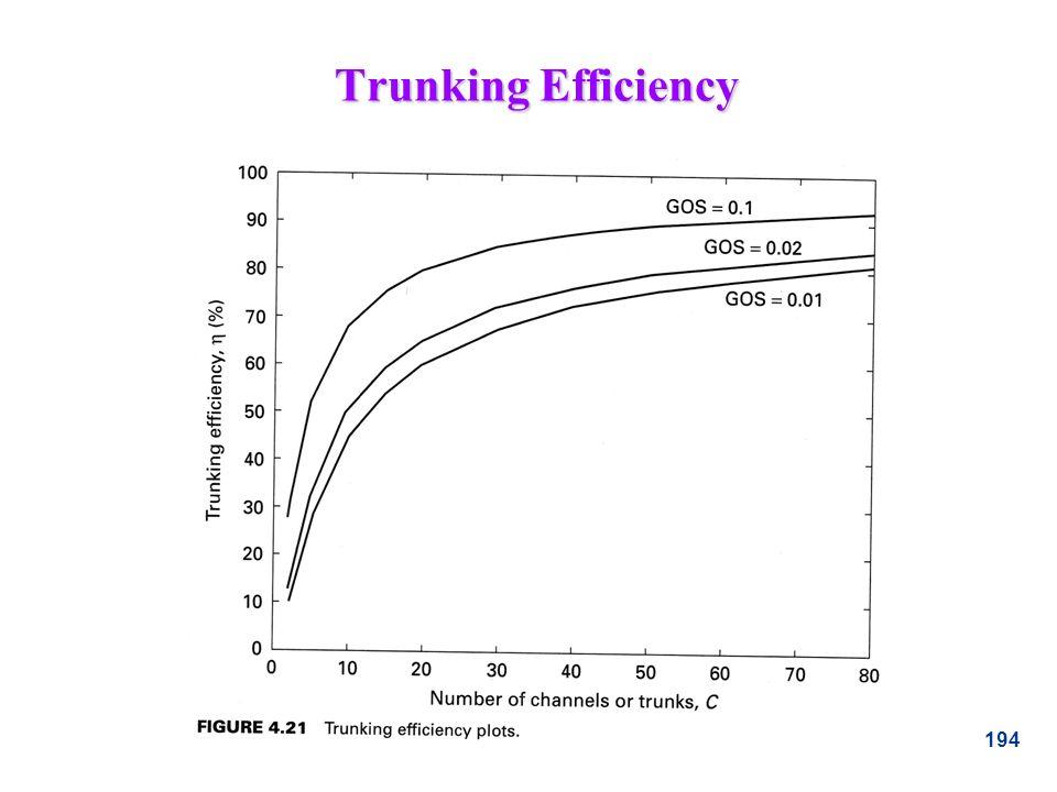 194 Trunking Efficiency