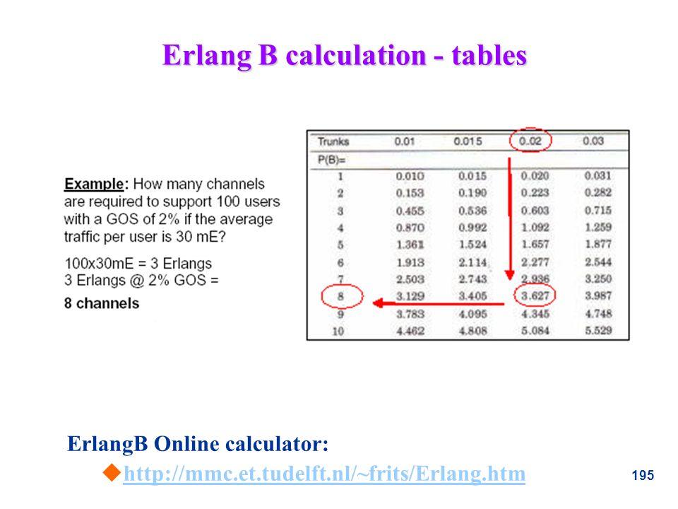 195 Erlang B calculation - tables ErlangB Online calculator: uhttp://mmc.et.tudelft.nl/~frits/Erlang.htmhttp://mmc.et.tudelft.nl/~frits/Erlang.htm