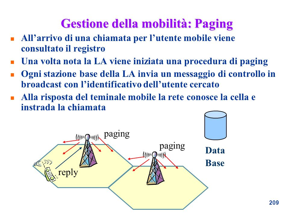 209 Gestione della mobilità: Paging n Allarrivo di una chiamata per lutente mobile viene consultato il registro n Una volta nota la LA viene iniziata