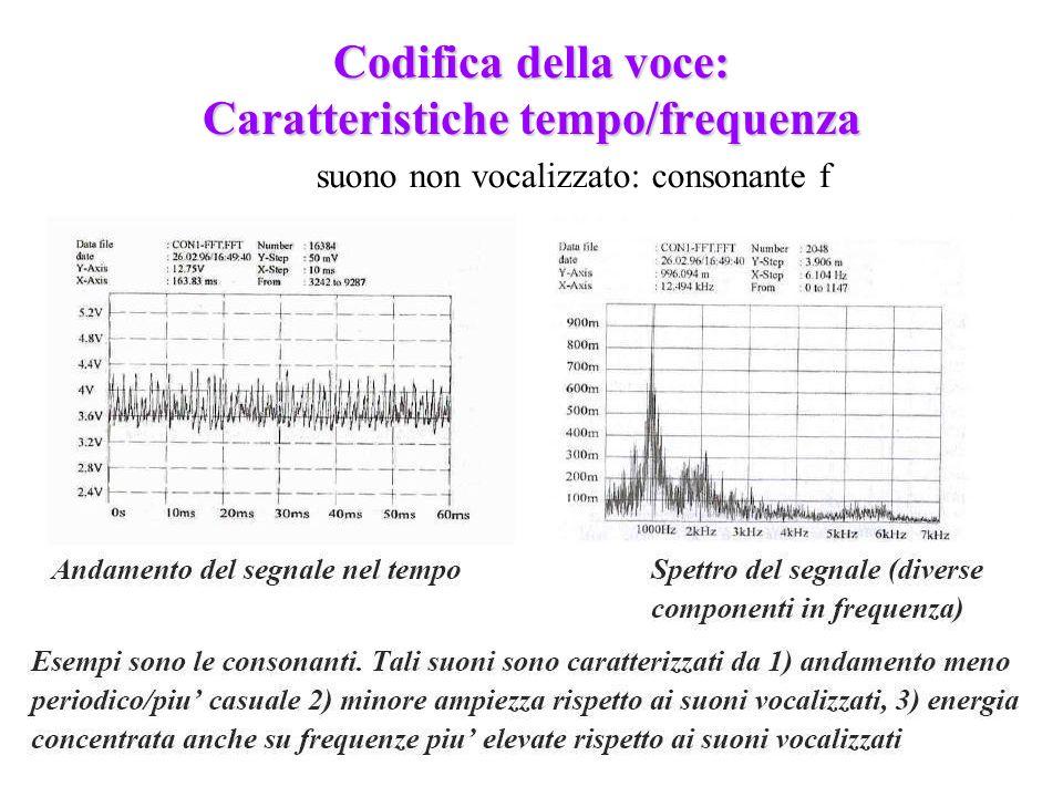 225 Codifica della voce: Caratteristiche tempo/frequenza suono non vocalizzato: consonante f