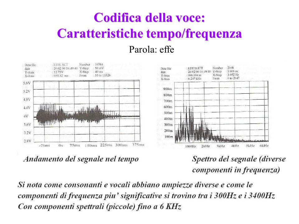 226 Codifica della voce: Caratteristiche tempo/frequenza Parola: effe