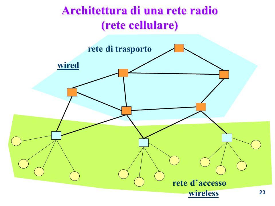 23 Architettura di una rete radio (rete cellulare) rete daccesso rete di trasporto wired wireless