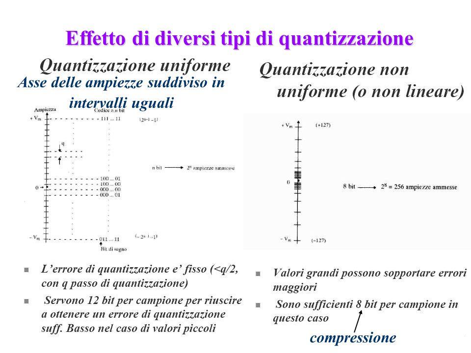 231 Effetto di diversi tipi di quantizzazione Asse delle ampiezze suddiviso in intervalli uguali compressione