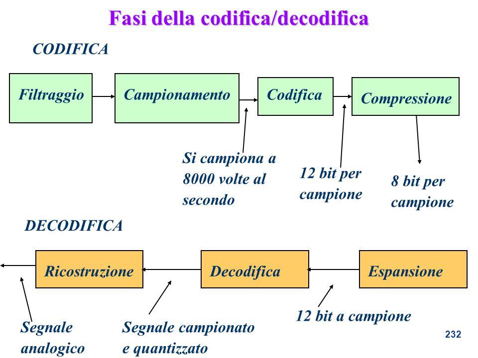 232 Fasi della codifica/decodifica Filtraggio Campionamento Codifica Compressione Si campiona a 8000 volte al secondo 12 bit per campione 8 bit per ca