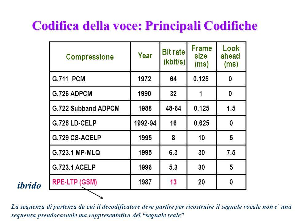 239 G.711 PCM G.726 ADPCM G.728 LD-CELP G.729 CS-ACELP G.723.1 MP-MLQ G.723.1 ACELP 64 32 16 8 6.3 5.3 0.125 1 0.625 10 30 Compressione Bit rate (kbit