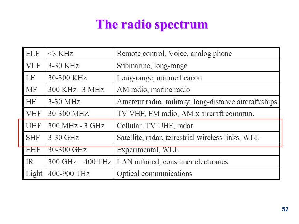 52 The radio spectrum