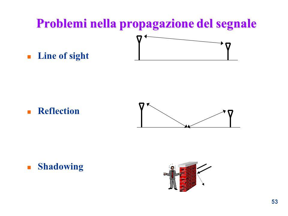 53 Problemi nella propagazione del segnale n Line of sight n Reflection n Shadowing