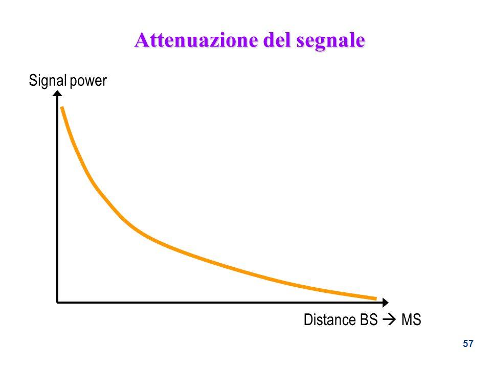 57 Attenuazione del segnale Signal power Distance BS MS