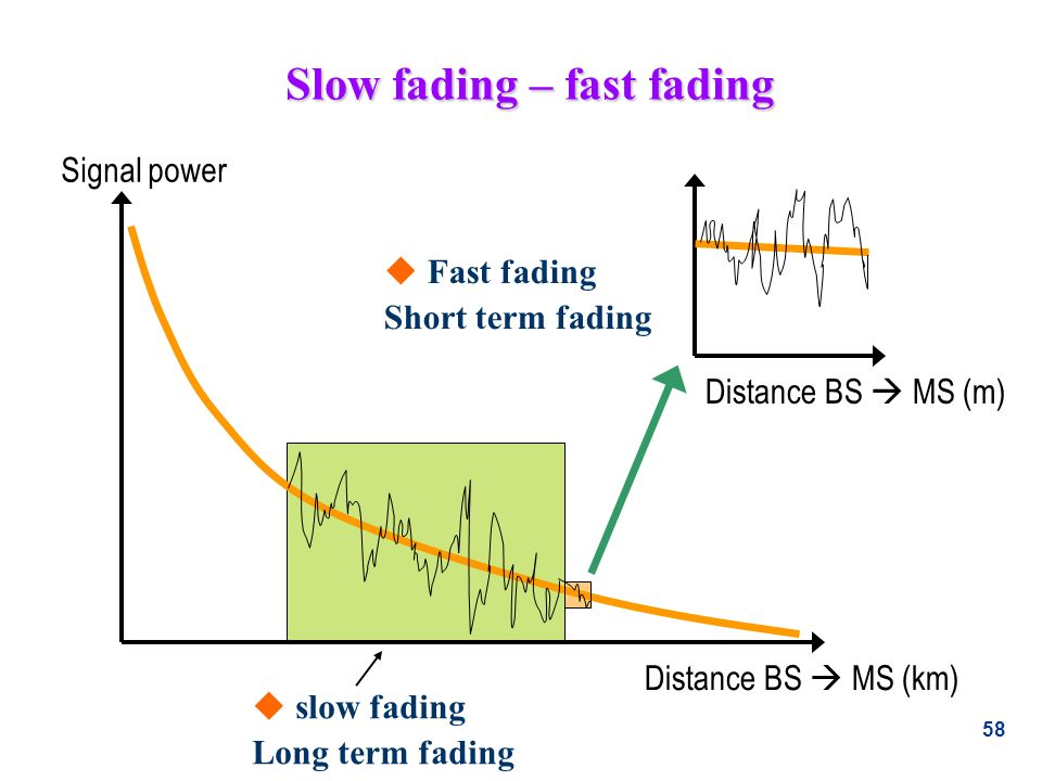 58 Slow fading – fast fading Signal power Distance BS MS (km) Distance BS MS (m) u slow fading Long term fading u Fast fading Short term fading