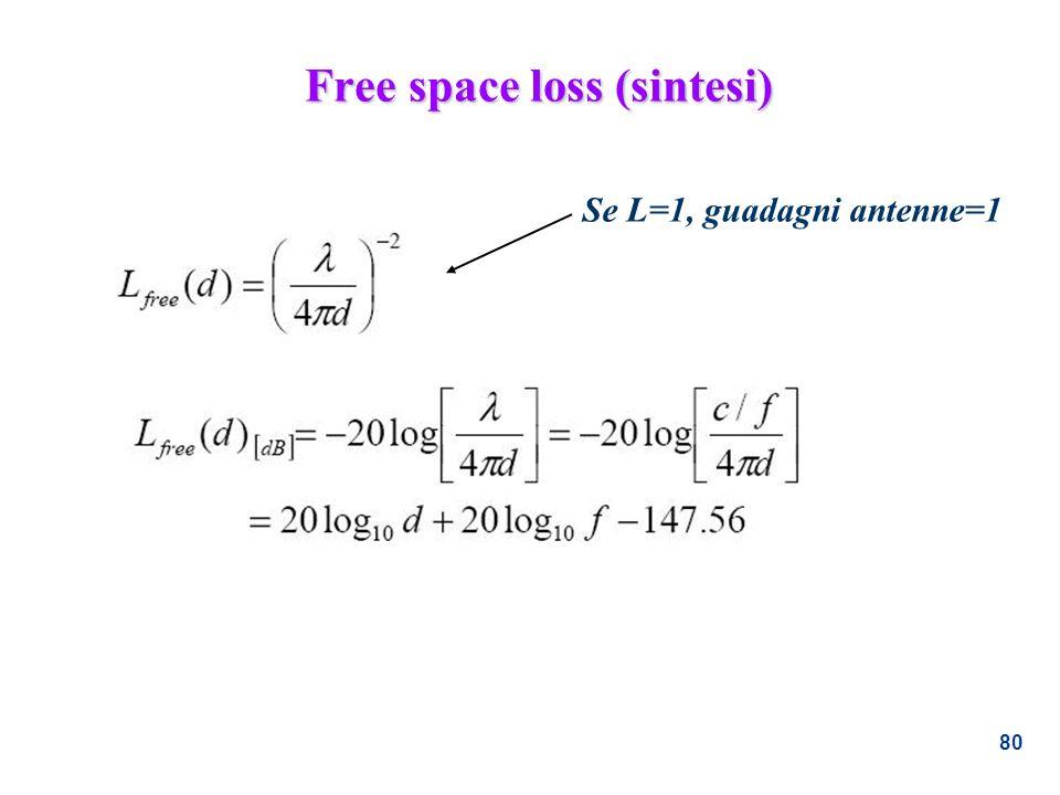 80 Free space loss (sintesi) Se L=1, guadagni antenne=1