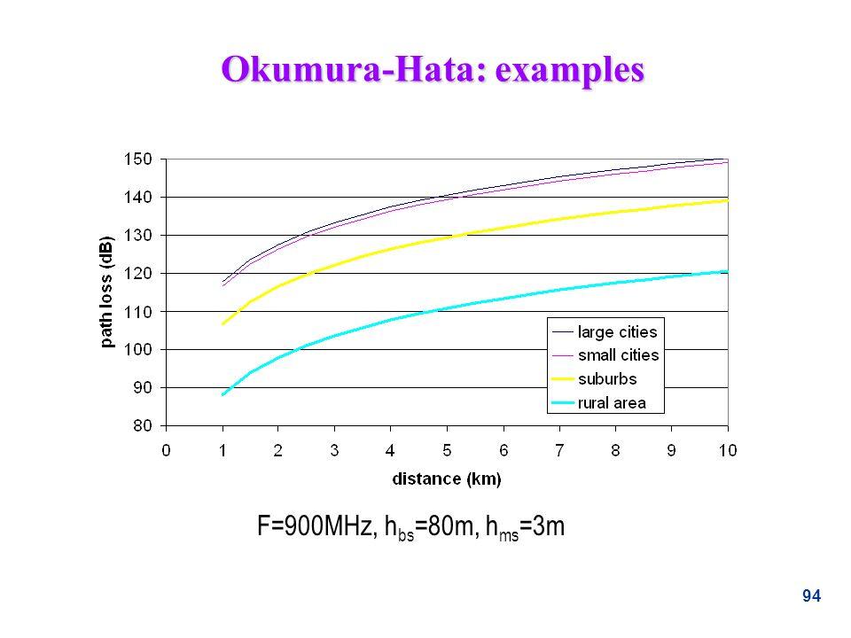 94 Okumura-Hata: examples F=900MHz, h bs =80m, h ms =3m
