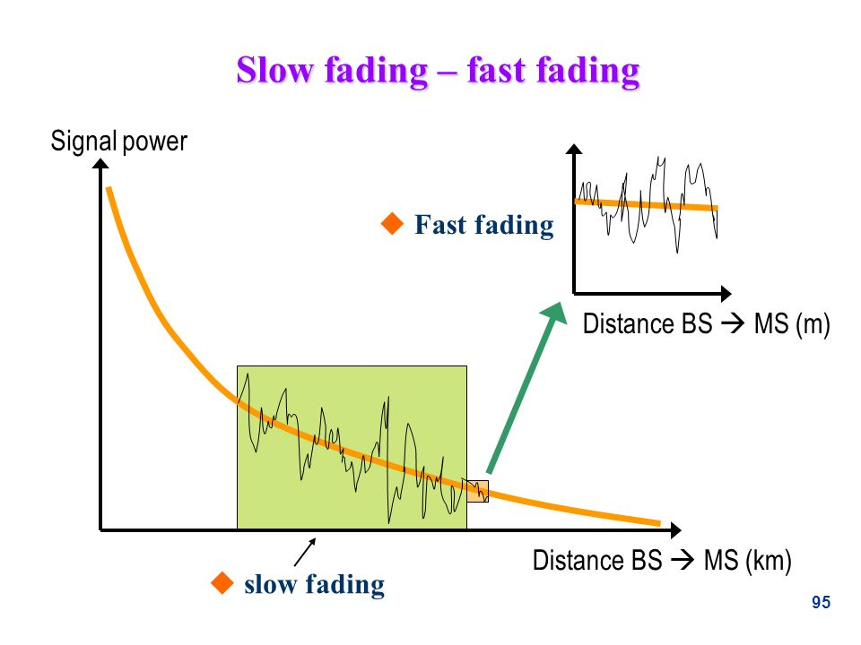 95 Slow fading – fast fading Signal power Distance BS MS (km) Distance BS MS (m) u slow fading u Fast fading