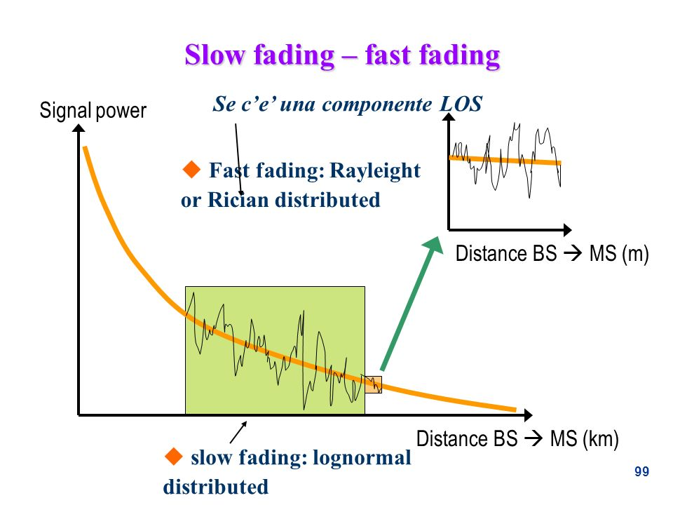99 Slow fading – fast fading Signal power Distance BS MS (km) Distance BS MS (m) u slow fading: lognormal distributed u Fast fading: Rayleight or Rici