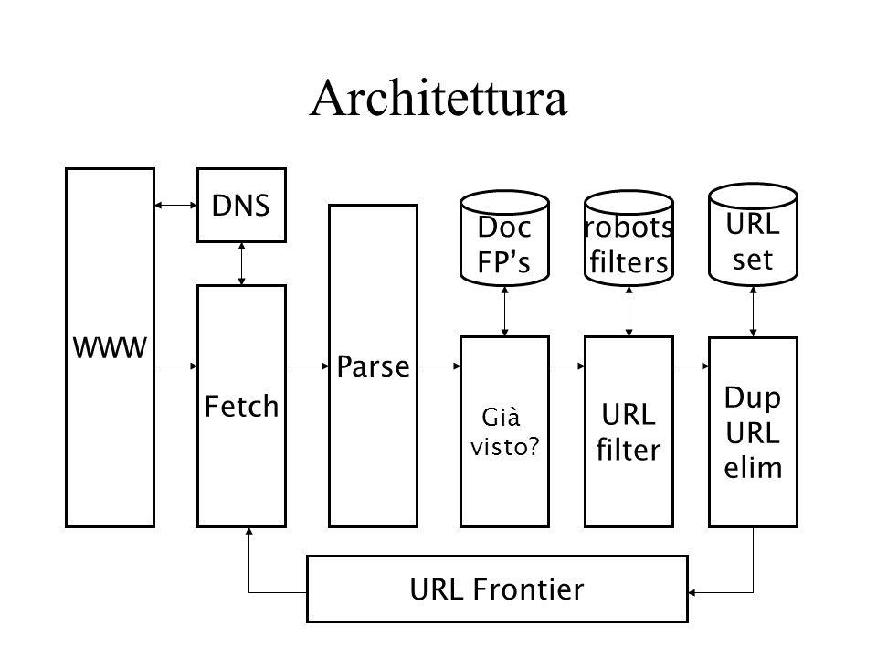 Architettura WWW Fetch DNS Parse Già visto.