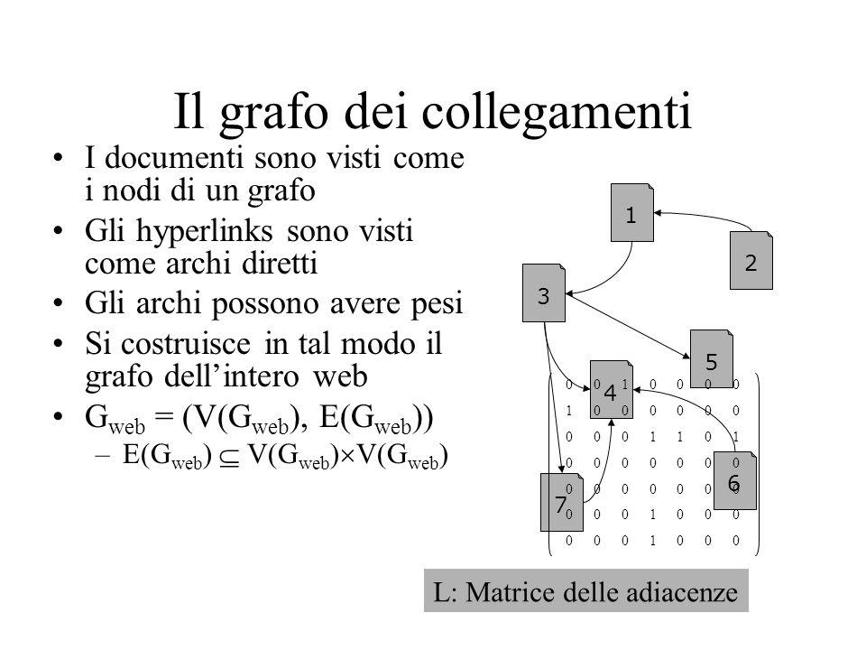 Il grafo dei collegamenti I documenti sono visti come i nodi di un grafo Gli hyperlinks sono visti come archi diretti Gli archi possono avere pesi Si costruisce in tal modo il grafo dellintero web G web = (V(G web ), E(G web )) –E(G web ) V(G web ) V(G web ) 1 3 4 2 5 6 7 0010000 1000000 0001101 0000000 0000000 0001000 0001000 L: Matrice delle adiacenze