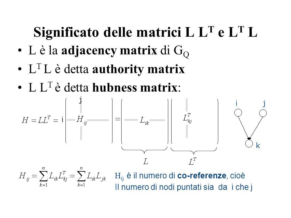 Significato delle matrici L L T e L T L L è la adjacency matrix di G Q L T L è detta authority matrix L L T è detta hubness matrix: ij k H ij è il numero di co-referenze, cioè Il numero di nodi puntati sia da i che j j i