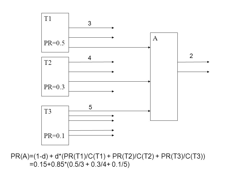 T1 PR=0.5 T2 PR=0.3 T3 PR=0.1 A PR(A)=(1-d) + d*(PR(T1)/C(T1) + PR(T2)/C(T2) + PR(T3)/C(T3)) =0.15+0.85*(0.5/3 + 0.3/4+ 0.1/5) 3 4 5 2