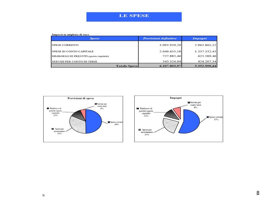 ChiamaRoma060606 19 Le risorse Umane Dirigenti Per la dirigenza, il miglioramento delle modalità di comunicazione al cittadino è stato inserito nel piano degli obiettivi relativo agli anni 2002 e 2003, legando il conseguimento degli obiettivi indicati, alla valutazione annuale sulloperato dei dirigenti (20% dellindennità di risultato dei dirigenti)