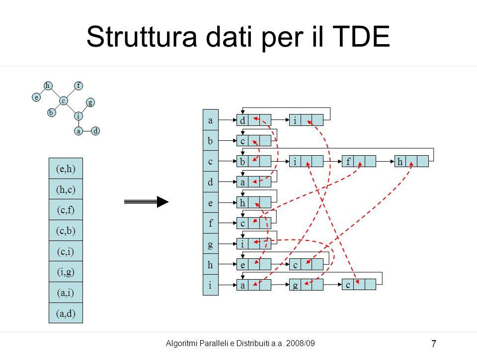 Algoritmi Paralleli e Distribuiti a.a. 2008/09 7 Struttura dati per il TDE d c b a h c i e a a b c d e f g h i i ifh c g c (e,h) (h,c) (c,f) (c,b) (c,