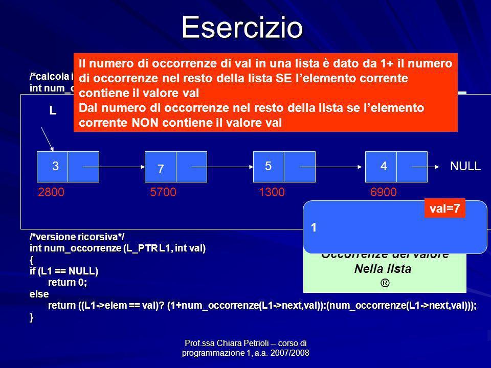 Prof.ssa Chiara Petrioli -- corso di programmazione 1, a.a. 2007/2008Esercizio /*calcola il numero di occorrenze di un dato valore in una lista*/ int