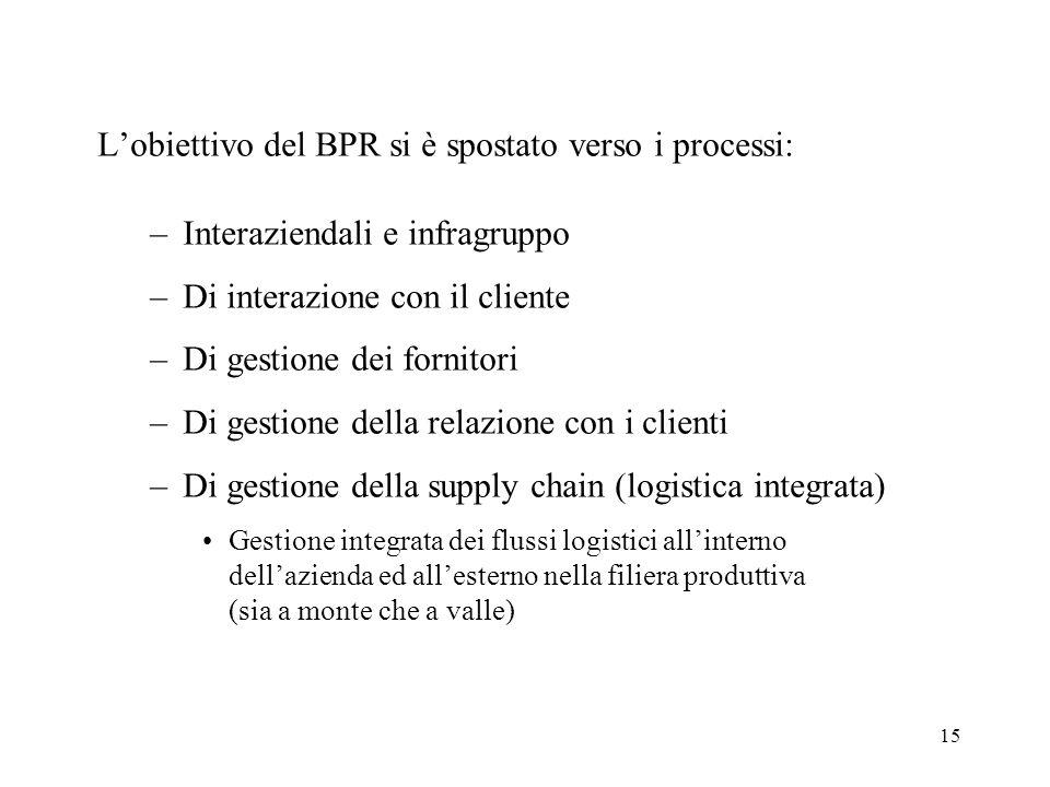 15 Lobiettivo del BPR si è spostato verso i processi: –Interaziendali e infragruppo –Di interazione con il cliente –Di gestione dei fornitori –Di gest