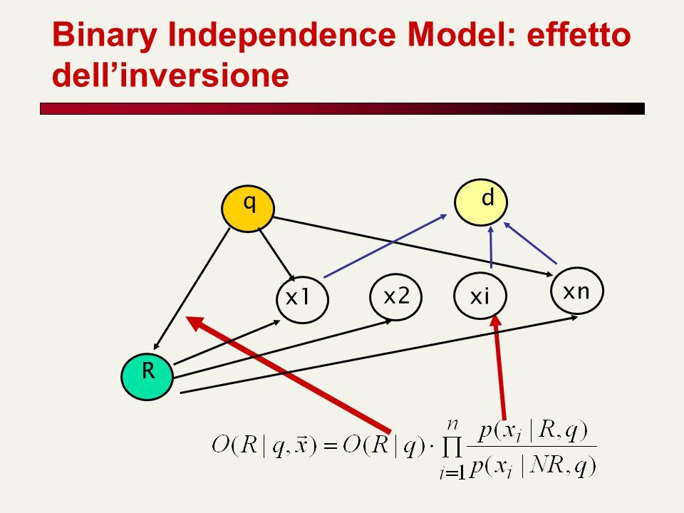Binary Independence Model: effetto dellinversione xn R q d x1 x2 xi