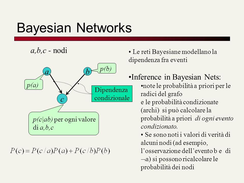 Bayesian Networks ab c a,b,c - nodi p(c|ab) per ogni valore di a,b,c p(a) p(b) Le reti Bayesiane modellano la dipendenza fra eventi Inference in Bayes