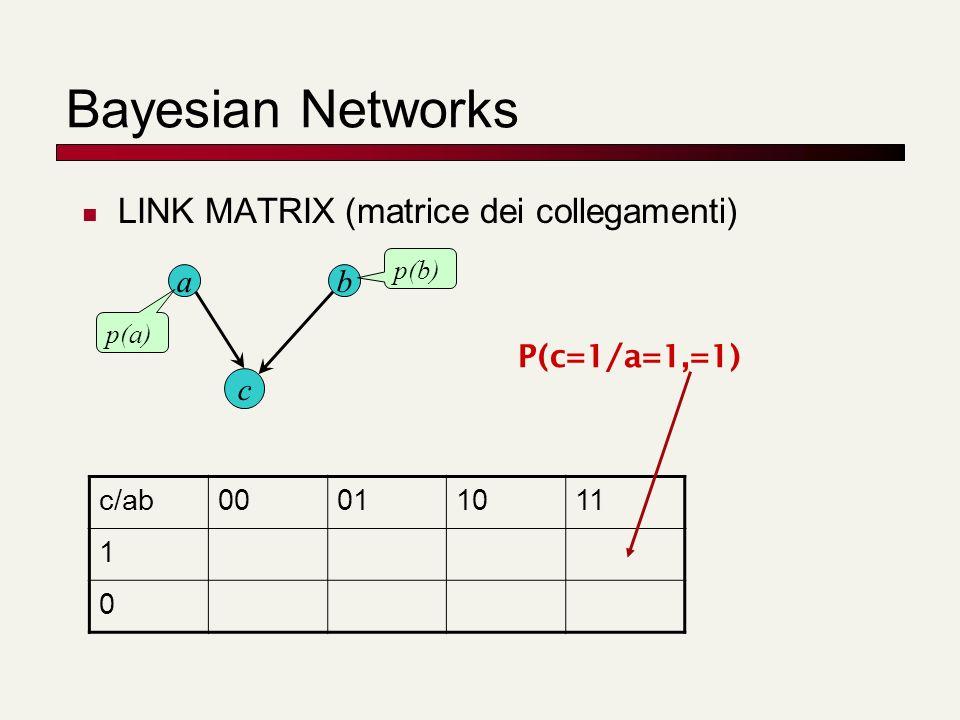 Bayesian Networks LINK MATRIX (matrice dei collegamenti) ab c p(a) p(b) c/ab00011011 1 0 P(c=1/a=1,=1)